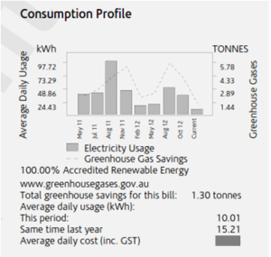 Consumption Profile