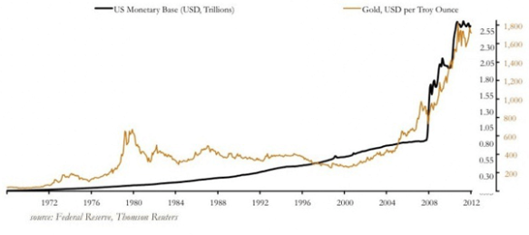 GoldAndUSMonetaryBase
